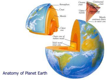 Suposta anatomia do planeta