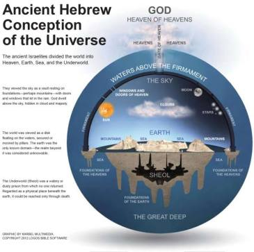 Antigo Conceito Hebraico no Universo