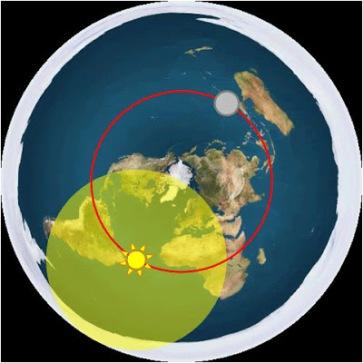 como seria a terra plana, com sol e lua dentro da atm